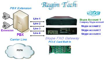 SkyGW4C-S multiple port FXS Skype gateway for PBX or phone
