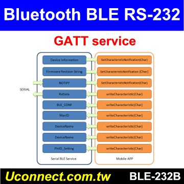 RS232 Bluetooth BLE V4 2 adapter, Support Android, iOS